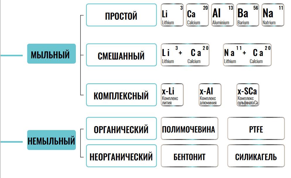 Международная классификация смазок