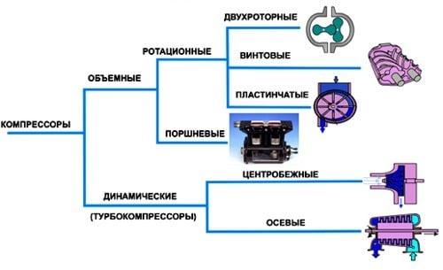 классификация компрессорных масел